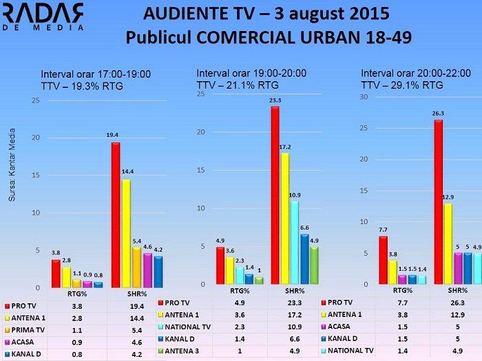 Audiente TV 3 august 2015 - publicul comercial (1)