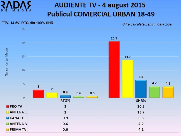 Audiente TV 4 august 2015 - publicul comercial (2)