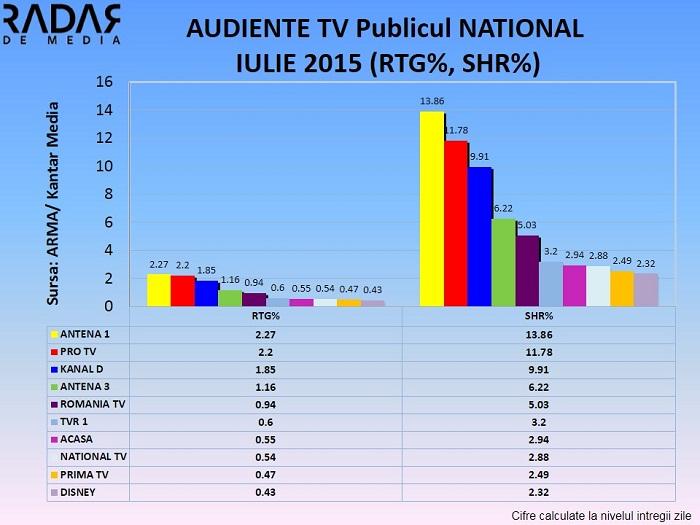 Audiente generale IULIE 2015 - Publicul national (2)