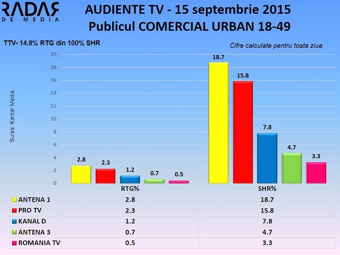 Audiente 15 septembrie 2015 - publicul comercial (2)