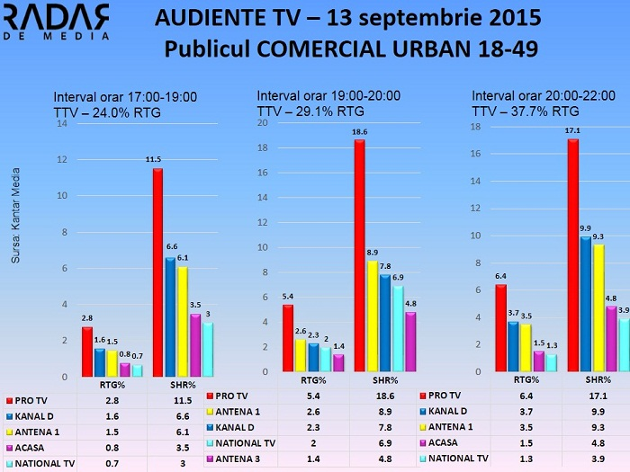 Audiente TV 13 sept 2015 - publicul comercial (1)