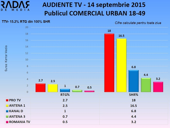 Audiente TV - 14 septembrie 2015 Publicul comercial (2)