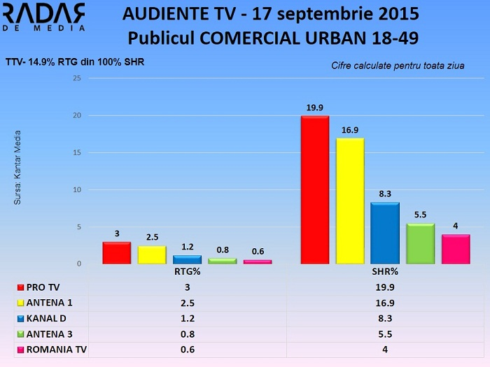 Audiente TV 17 septembrie 2015 - publicul comercial (2)