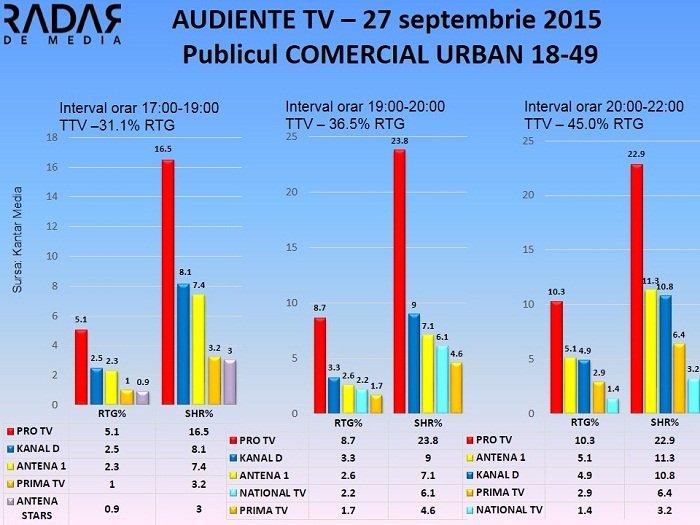 Audiente TV 27 septembrie 2015 - publicul comercial (1)