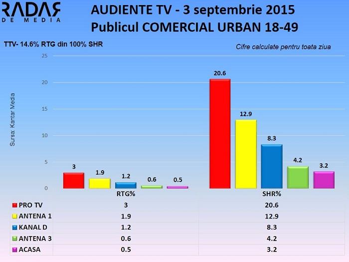 Audiente TV 3 septembrie 2015 - publicul comercial (2)