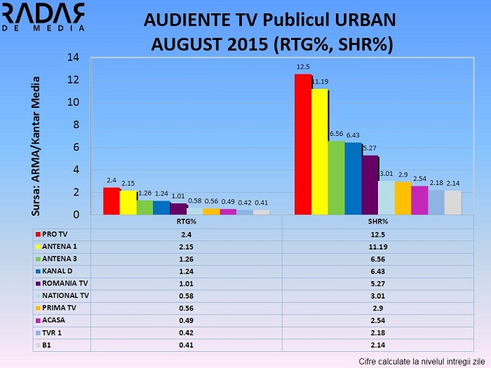 Audiente generale AUGUST 2015 publicul national si urban (2)