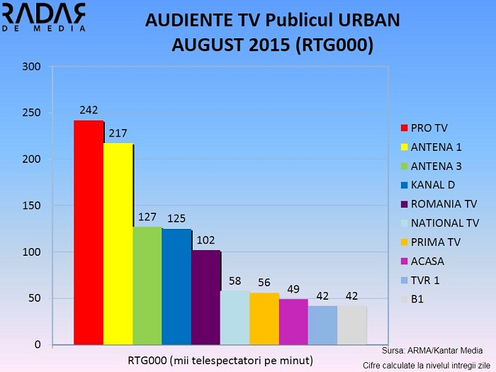 Audiente generale AUGUST 2015 publicul national si urban (4)
