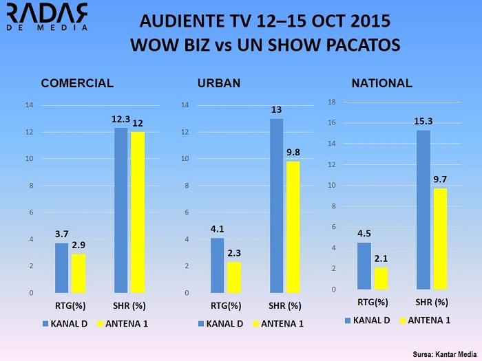 AUDIENTE TV ANALIZA WOWBIZ UN SHOW PACATOS 12-15 octombrie 2015 (1)