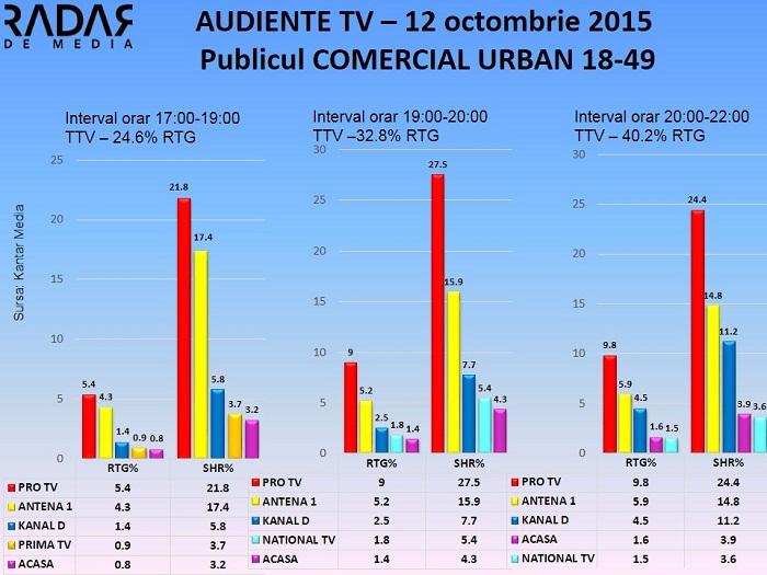 Audiente TV 12 octombrie - publicul comercial (2)