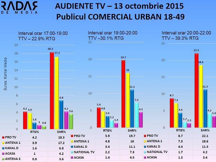 Audiente TV 13 octombrie 2015 - publicul comercial (1)