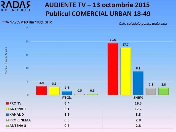 Audiente TV 13 octombrie 2015 - publicul comercial (2)
