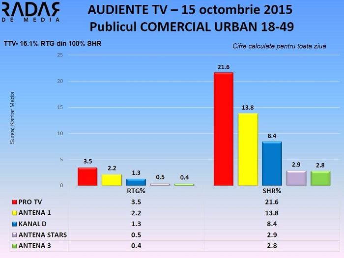Audiente TV 15 octombrie 2015 - publicul comercial (1)