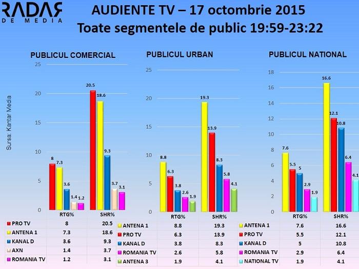 Audiente TV 17 octombrie - TE CUNOSC DE UNDEVA (1)