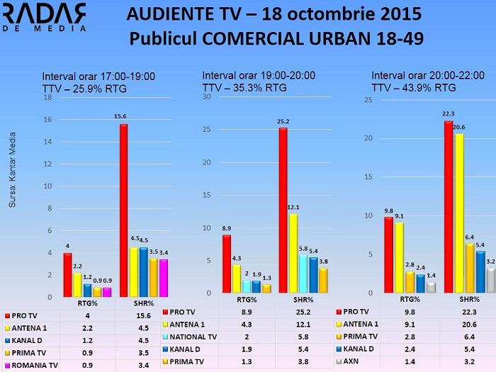 Audiente TV 18 octombrie 2015 - publicul comercial (2)