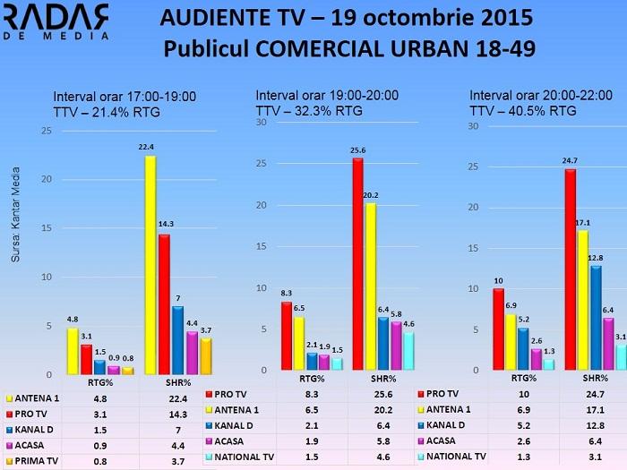 Audiente TV 19 octombrie 2015 - publicul comercial (2)