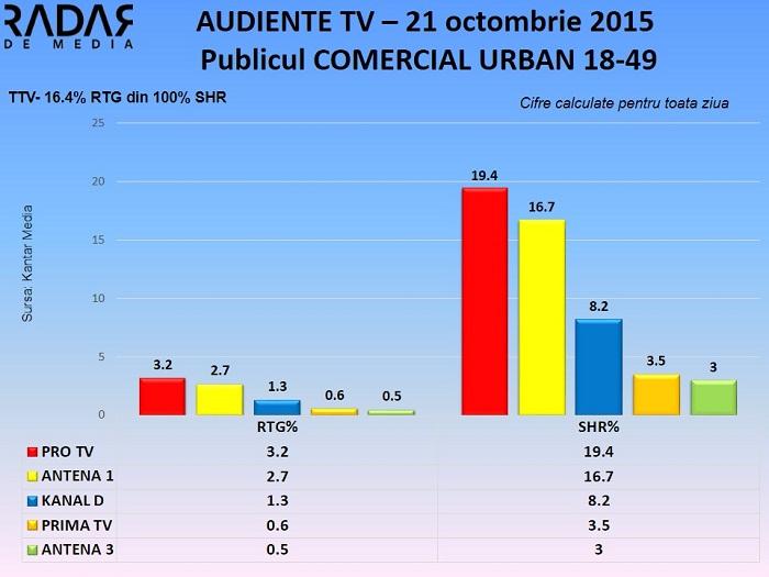Audiente TV 21 octombrie 2015 - publicul comercial (1)