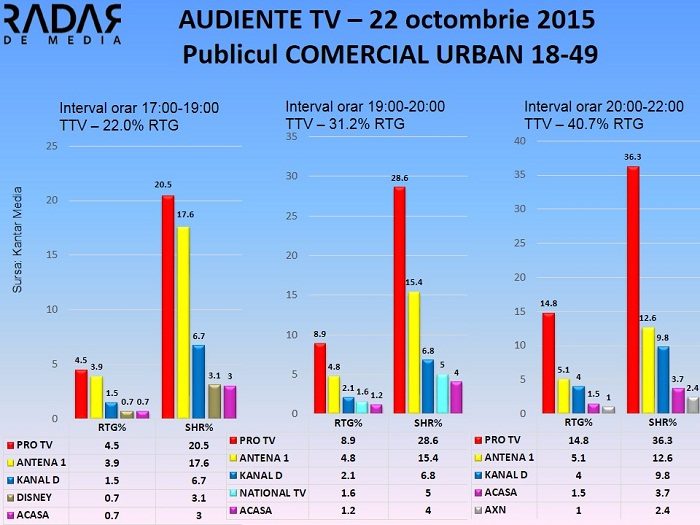 Audiente TV 22 octombrie 2015 - publicul comercial (2)