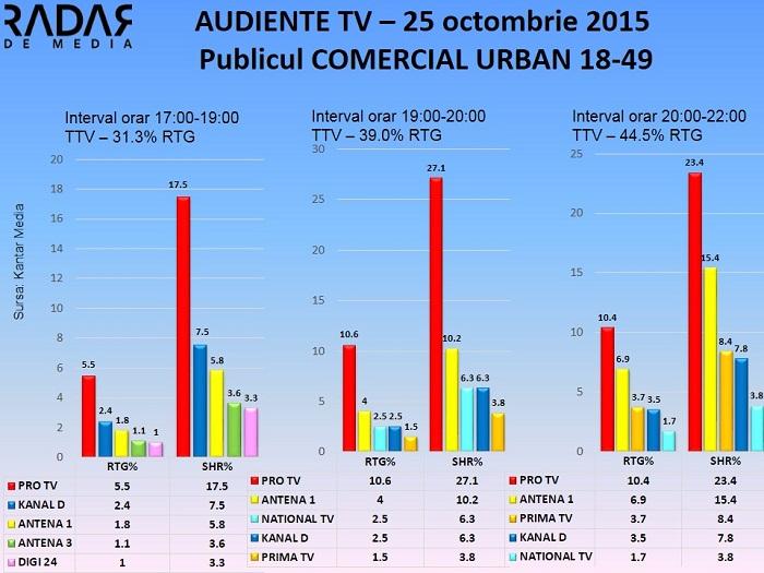 Audiente TV 25 octombrie 2015 - publicul comercial (2)