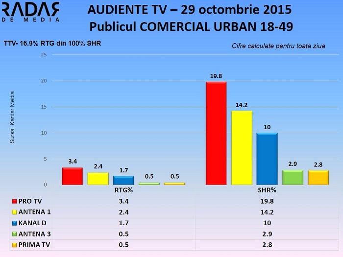 Audiente TV 29 octombrie 2015 - publicul comercial (2)