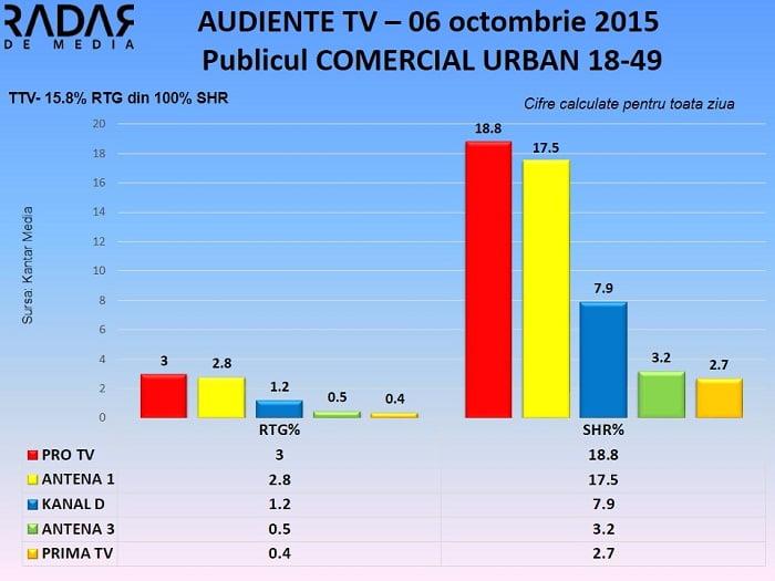 Audiente TV 6 octombrie 2015 - publicul comercial (1)