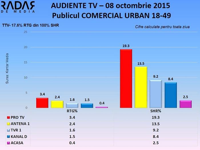Audiente TV 8 octombrie 2015 - publicul comercial (1)