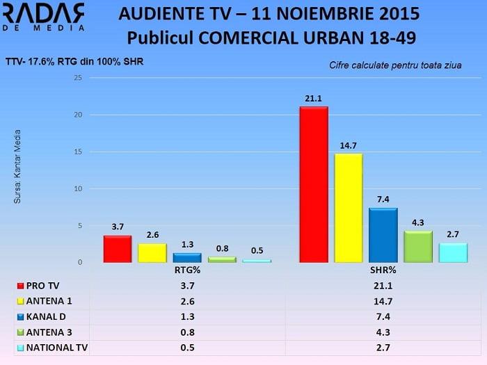 Audiente TV 11 noiembrie 2015 - publicul comercial (2)