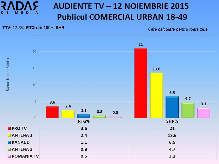 Audiente TV 12 noiembrie 2015 - publicul comercial (1)