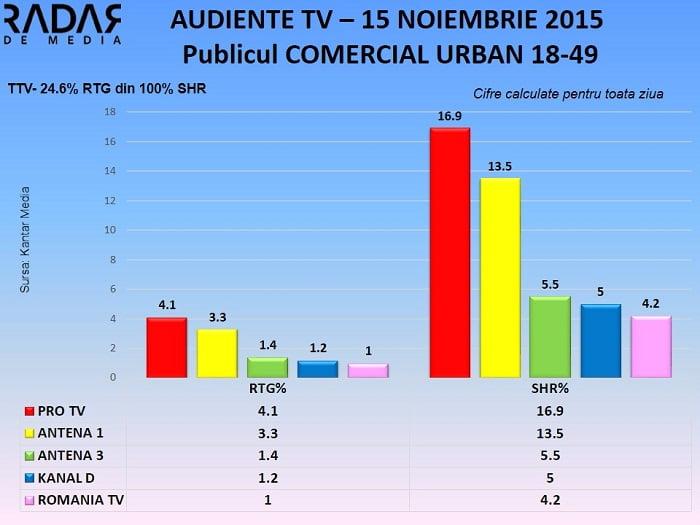 Audiente TV 15 noiembrie 2015 - Publicul comercial (1)