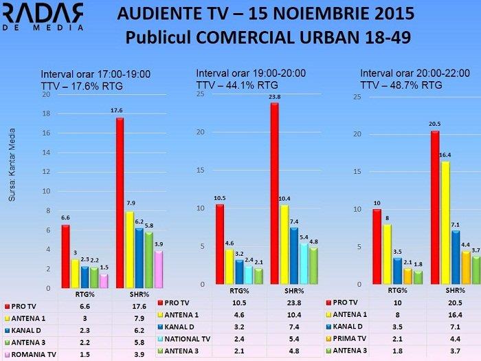 Audiente TV 15 noiembrie 2015 - Publicul comercial (2)