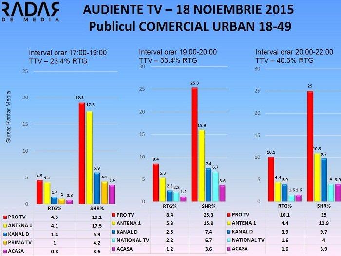 Audiente TV 18 noiembrie 2015 - publicul comercial (1)