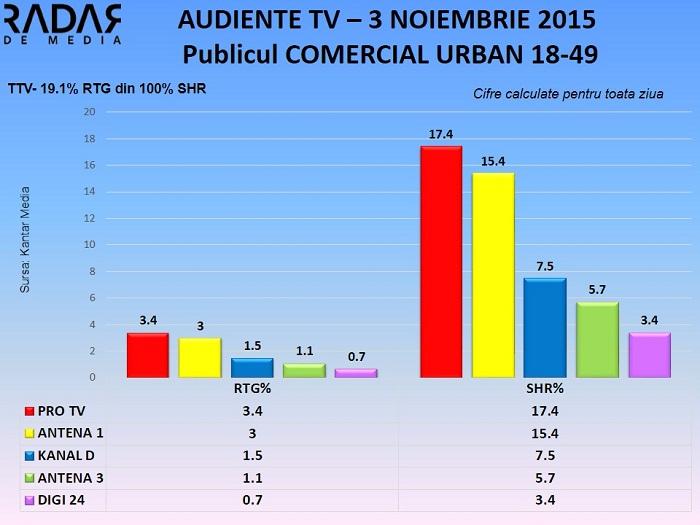 Audiente TV 3 noiembrie - publicul comercial (1)