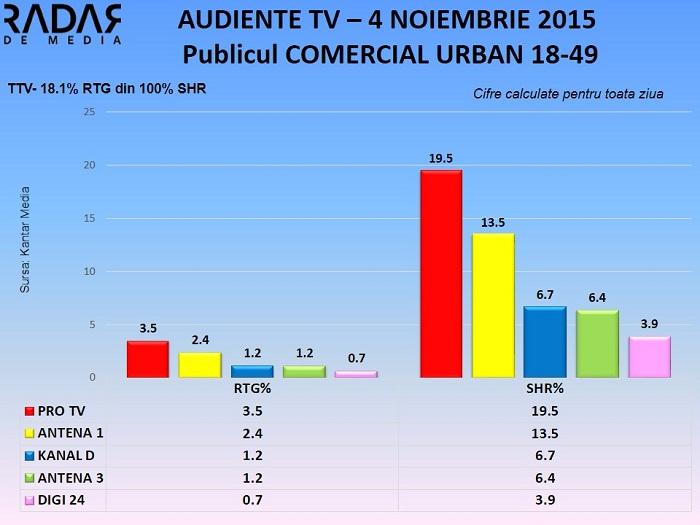 Audiente TV 4 noiembrie 2015 - publicul comercial (1)