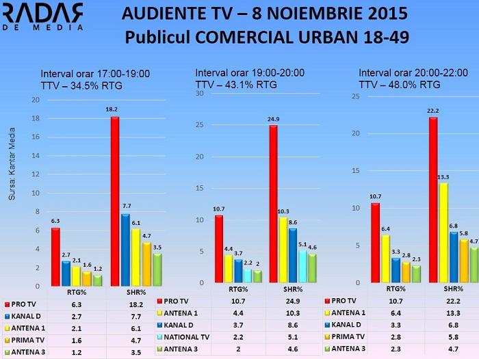 Audiente TV 8 noiembrie 2015 - publicul comercial (1)