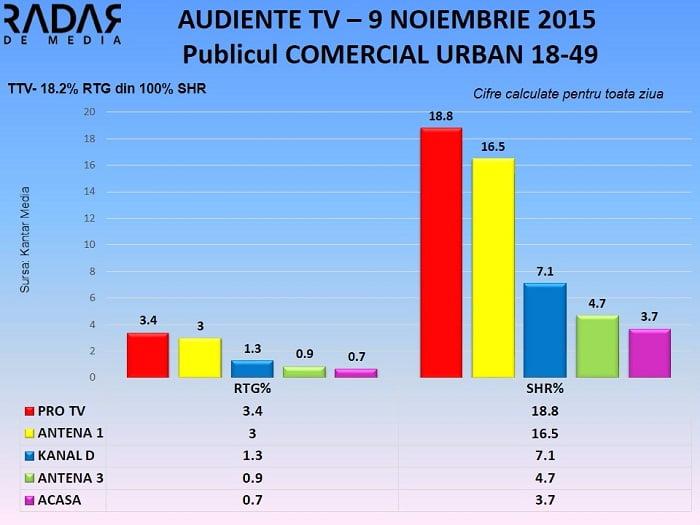 Audiente TV 9 noiembrie 2015 (1)