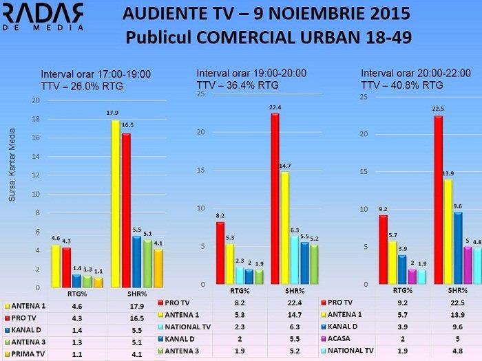 Audiente TV 9 noiembrie 2015 (2)