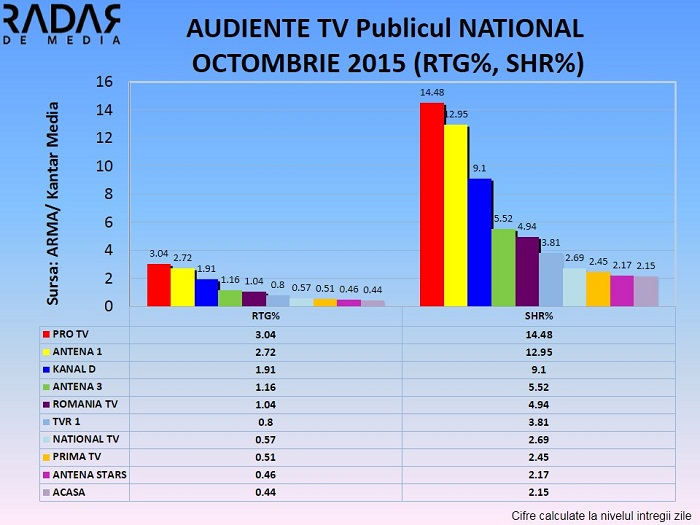 Audiente TV generale OCTOMBRIE 2015 (1)