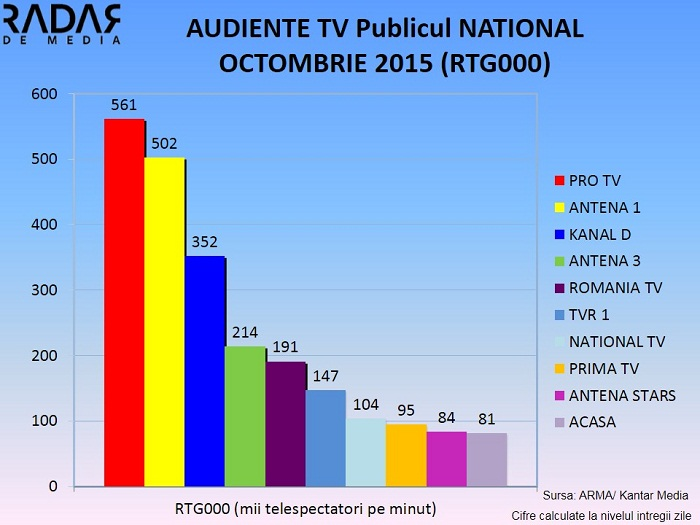 Audiente TV generale OCTOMBRIE 2015 (2)
