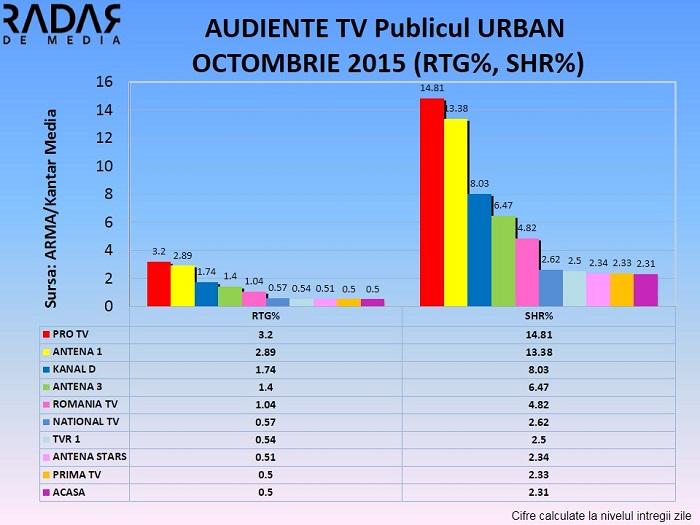 Audiente TV generale OCTOMBRIE 2015 (3)