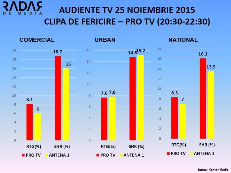 CLIPA DE FERICIRE - PRO TV AUDIENTE 25 NOIMEBRIE 2015