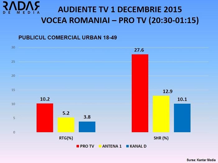 AUDIENTE TV 1 decembrie 2015 - publicul comercial VOCEA ROMANIEI