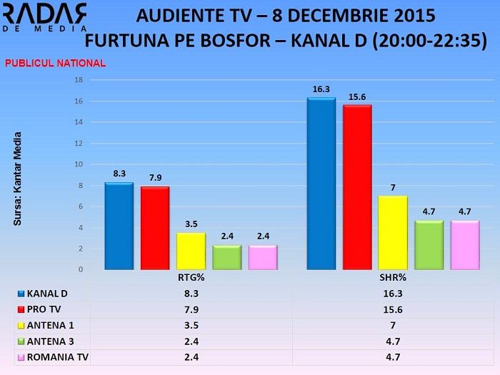 AUDIENTE TV 8 decembrie 2015 - furtuna pe bosfor KANAL D - toate segmentele de public (2)