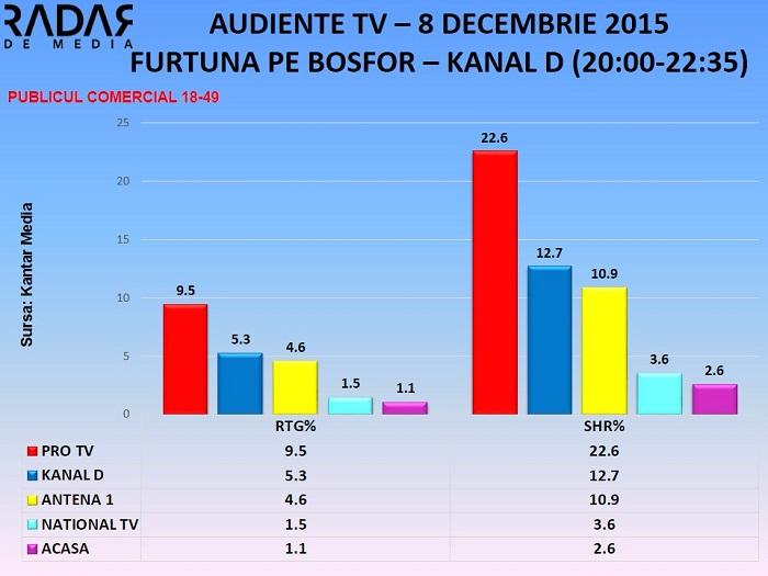 AUDIENTE TV 8 decembrie 2015 - furtuna pe bosfor KANAL D - toate segmentele de public (3)
