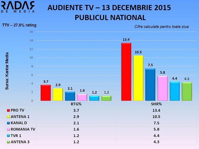 Audiente TV 13 decembrie 2015 - toate segmentele de public RADAR DE MEDIA (3)