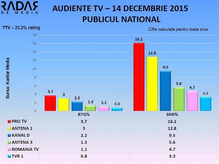 Audiente TV 14 decembrie 2015 - toate segmentele de public (1)