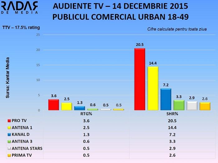 Audiente TV 14 decembrie 2015 - toate segmentele de public (2)
