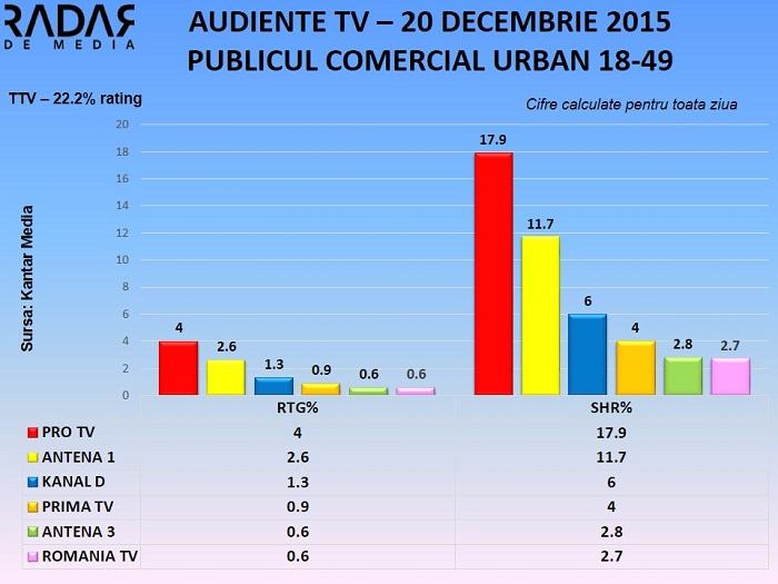 Audiente TV 20 decembrie 2015 - toate segmentele de public (2)