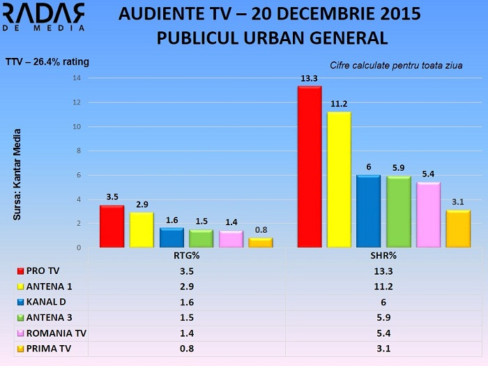 Audiente TV 20 decembrie 2015 - toate segmentele de public (3)