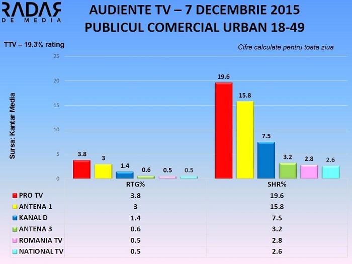 Audiente TV generale 7 decembrie 2015 (2)