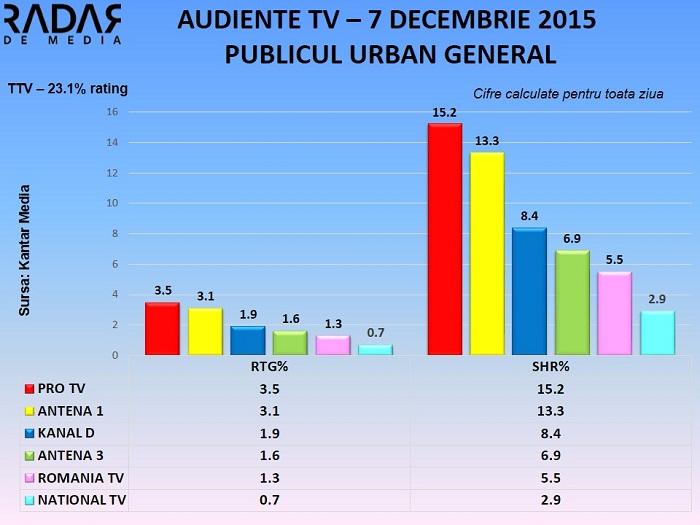 Audiente TV generale 7 decembrie 2015 (3)
