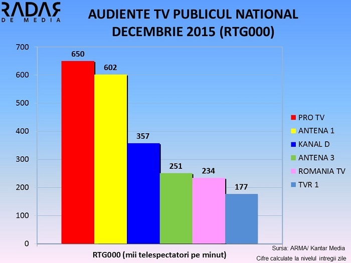 Audiente TV generale Decembrie 2015 (4)